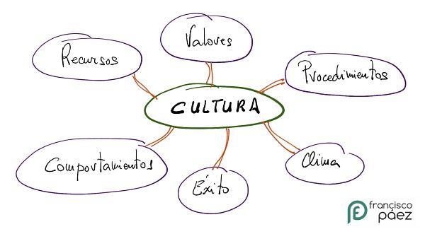 cultura de empresa